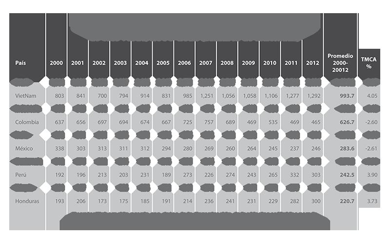 Volumen anual de ventas de vibradores sexuales