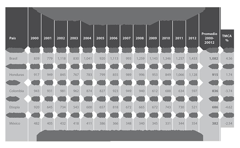 ... en México: ventana de oportunidad para el sector agrícola de Chiapas